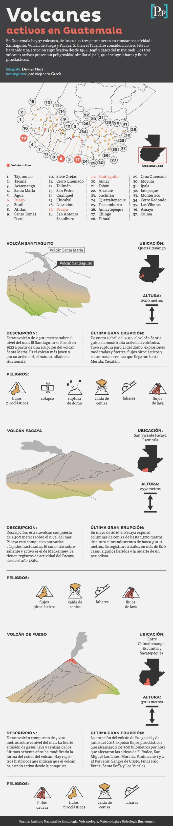 volcanes-activos