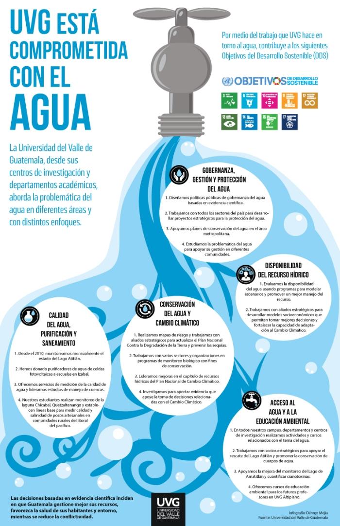 infografia_agua_uvg